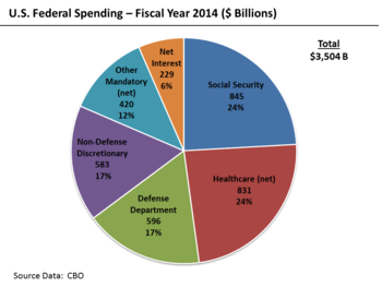 US Federal Budget - 2011